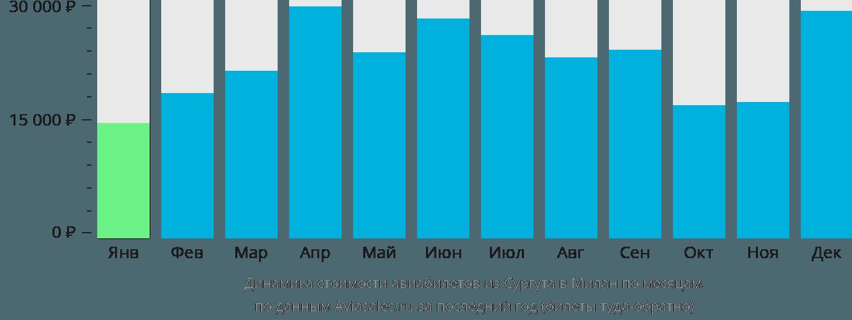 Динамика стоимости авиабилетов из Сургута в Милан по месяцам