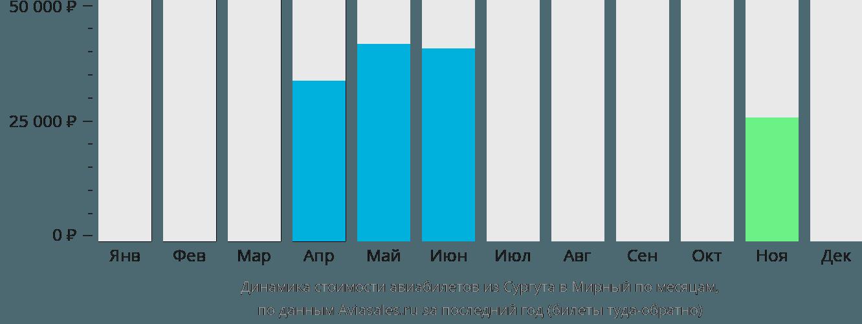 Динамика стоимости авиабилетов из Сургута в Мирный по месяцам