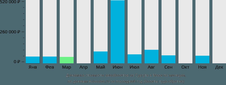 Динамика стоимости авиабилетов из Сургута в Мале по месяцам