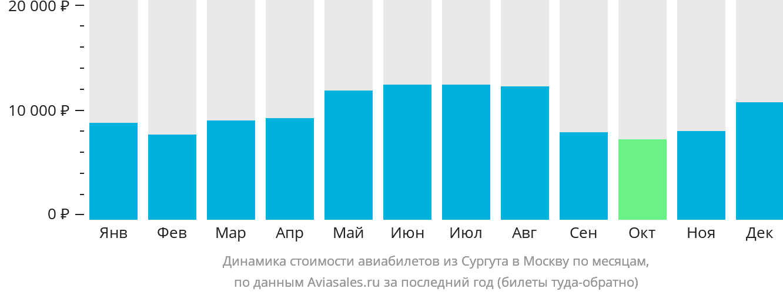 Динамика стоимости авиабилетов из Сургута в Москву по месяцам