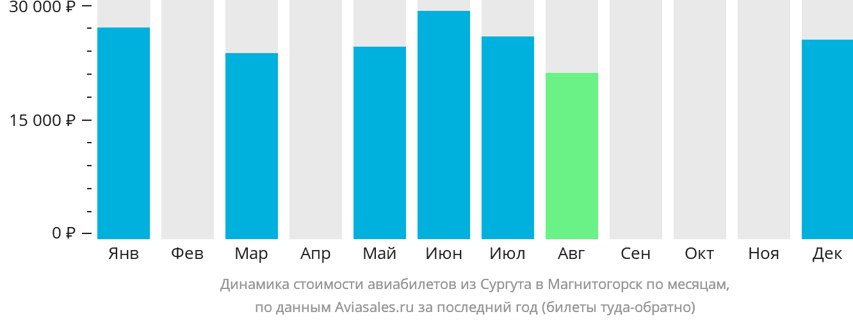 Динамика стоимости авиабилетов из Сургута в Магнитогорск по месяцам