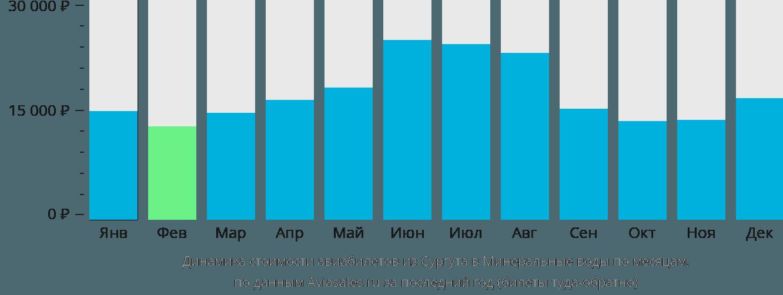 Динамика стоимости авиабилетов из Сургута в Минеральные Воды по месяцам