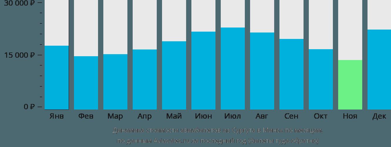 Динамика стоимости авиабилетов из Сургута в Минск по месяцам