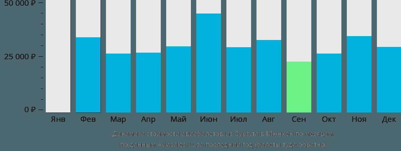 Динамика стоимости авиабилетов из Сургута в Мюнхен по месяцам