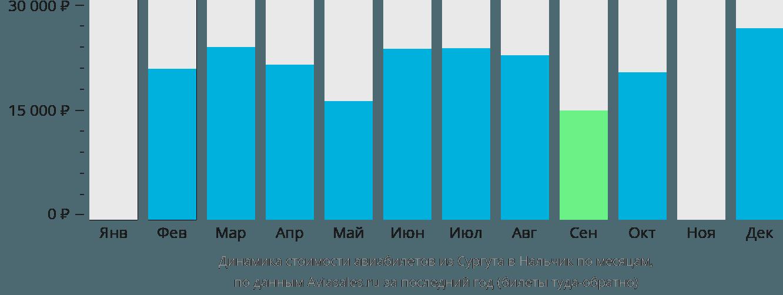 Динамика стоимости авиабилетов из Сургута в Нальчик по месяцам