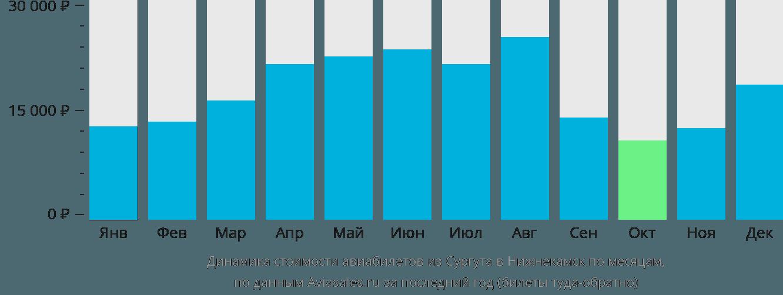 Динамика стоимости авиабилетов из Сургута в Нижнекамск по месяцам
