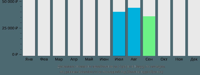 Динамика стоимости авиабилетов из Сургута в Ниццу по месяцам