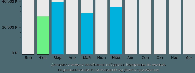 Динамика стоимости авиабилетов из Сургута в Нидерланды по месяцам