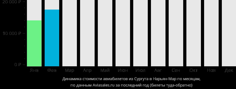 Динамика стоимости авиабилетов из Сургута в Нарьян-Мар по месяцам