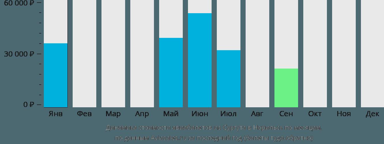Динамика стоимости авиабилетов из Сургута в Норильск по месяцам