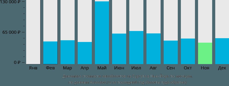Динамика стоимости авиабилетов из Сургута в Нью-Йорк по месяцам