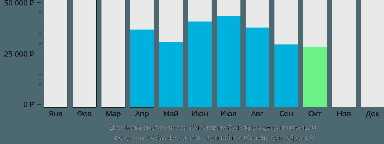 Динамика стоимости авиабилетов из Сургута в Одессу по месяцам