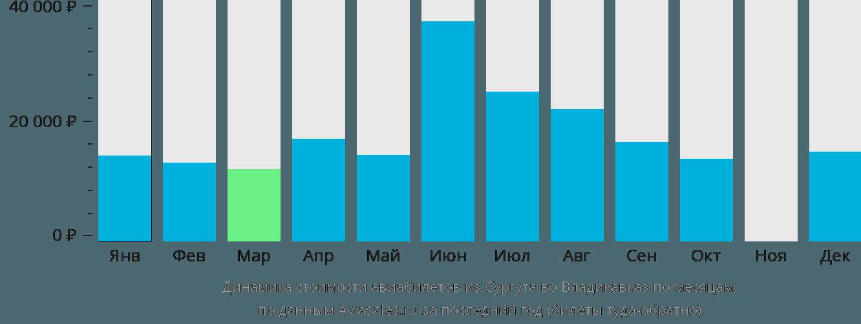Динамика стоимости авиабилетов из Сургута во Владикавказ по месяцам
