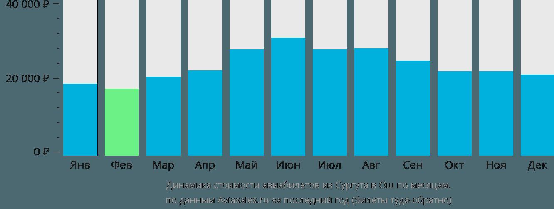 Динамика стоимости авиабилетов из Сургута в Ош по месяцам