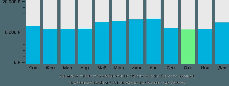 Динамика стоимости авиабилетов из Сургута в Новосибирск по месяцам