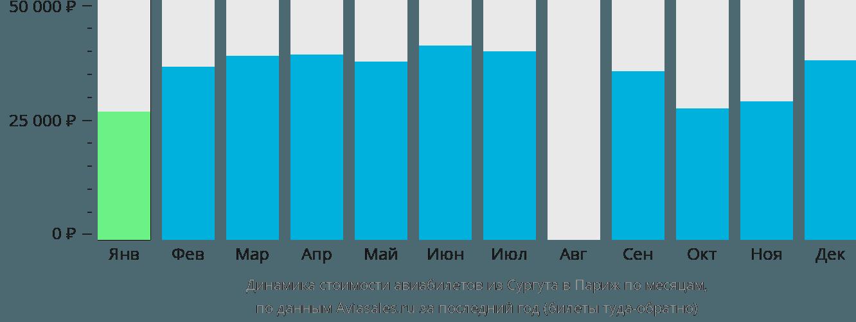 Динамика стоимости авиабилетов из Сургута в Париж по месяцам