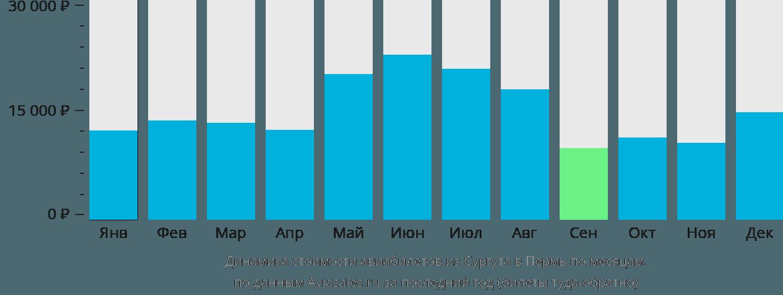 Динамика стоимости авиабилетов из Сургута в Пермь по месяцам