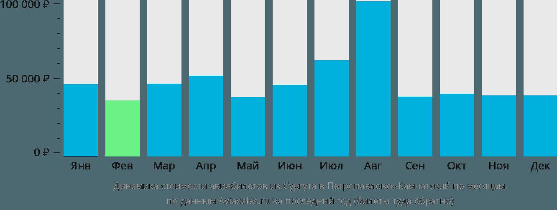 Динамика стоимости авиабилетов из Сургута в Петропавловск-Камчатский по месяцам