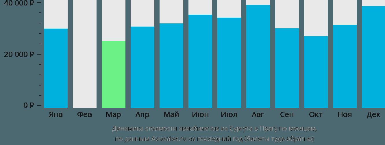 Динамика стоимости авиабилетов из Сургута в Прагу по месяцам
