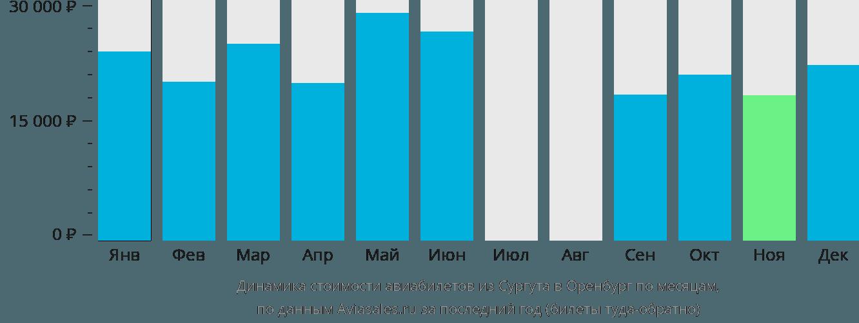 Динамика стоимости авиабилетов из Сургута в Оренбург по месяцам