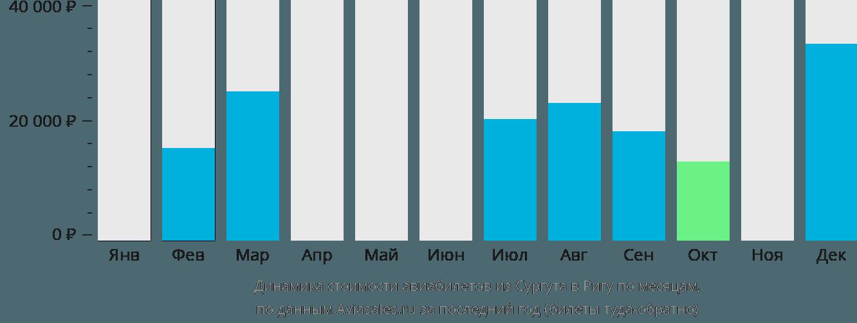 Динамика стоимости авиабилетов из Сургута в Ригу по месяцам
