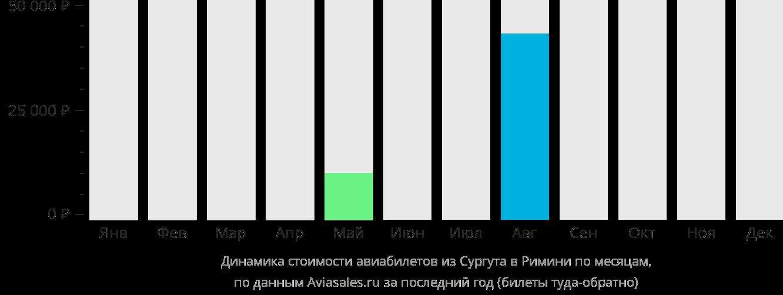 Динамика стоимости авиабилетов из Сургута в Римини по месяцам