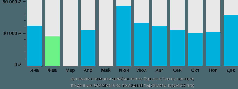 Динамика стоимости авиабилетов из Сургута в Рим по месяцам
