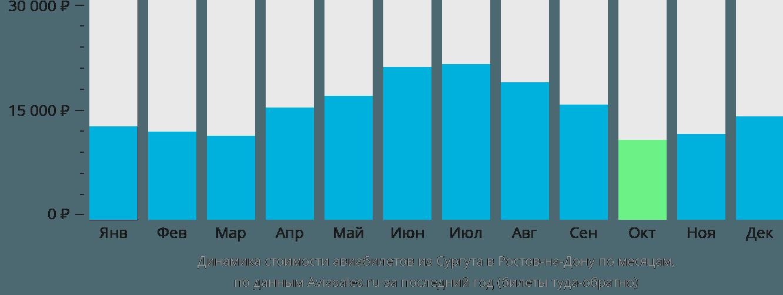 Динамика стоимости авиабилетов из Сургута в Ростов-на-Дону по месяцам