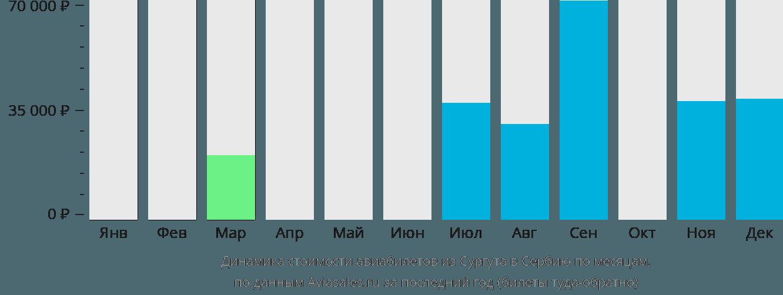 Динамика стоимости авиабилетов из Сургута в Сербию по месяцам
