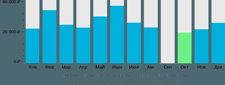 Динамика стоимости авиабилетов из Сургута в Саратов по месяцам