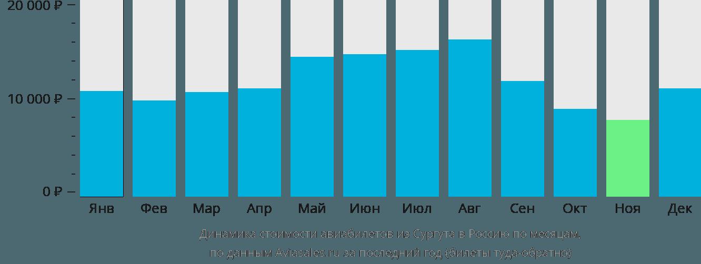 Динамика стоимости авиабилетов из Сургута в Россию по месяцам
