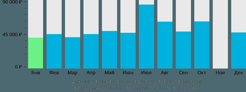 Динамика стоимости авиабилетов из Сургута в Сеул по месяцам