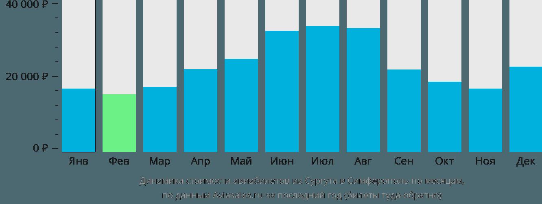 Динамика стоимости авиабилетов из Сургута в Симферополь по месяцам