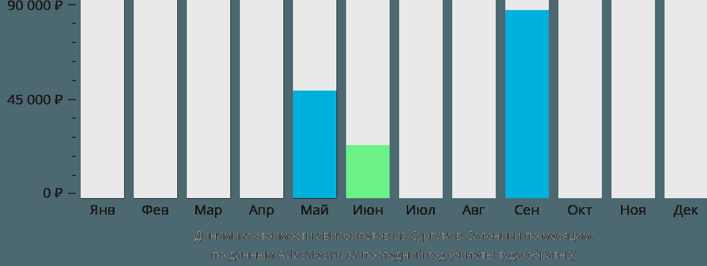 Динамика стоимости авиабилетов из Сургута в Салоники по месяцам