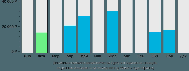 Динамика стоимости авиабилетов из Сургута в Саранск по месяцам