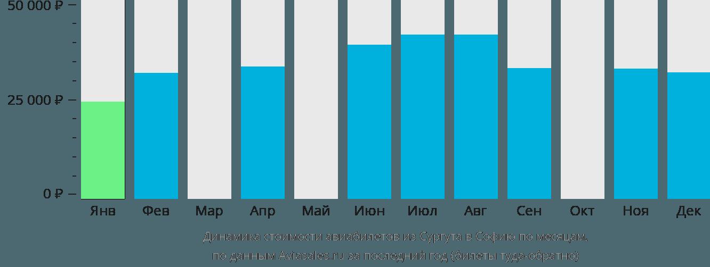 Динамика стоимости авиабилетов из Сургута в Софию по месяцам
