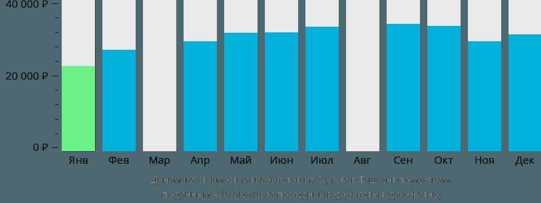 Динамика стоимости авиабилетов из Сургута в Ташкент по месяцам