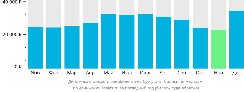 Динамика стоимости авиабилетов из Сургута в Тбилиси по месяцам