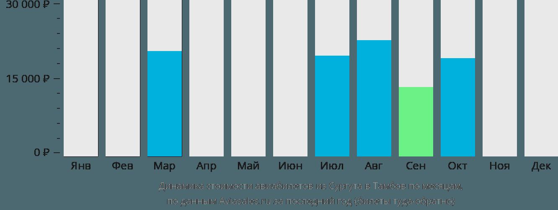Динамика стоимости авиабилетов из Сургута в Тамбов по месяцам