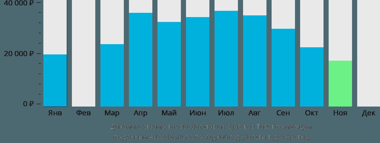 Динамика стоимости авиабилетов из Сургута в Тиват по месяцам