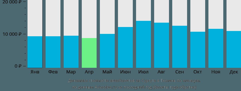 Динамика стоимости авиабилетов из Сургута в Тюмень по месяцам