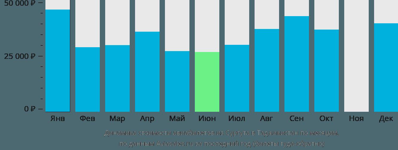 Динамика стоимости авиабилетов из Сургута в Таджикистан по месяцам
