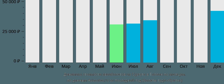 Динамика стоимости авиабилетов из Сургута в Таллин по месяцам
