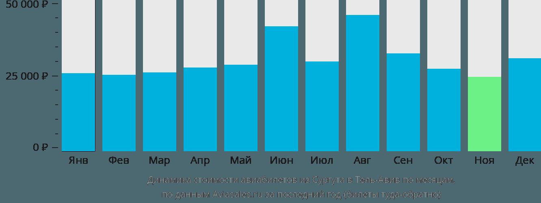Динамика стоимости авиабилетов из Сургута в Тель-Авив по месяцам