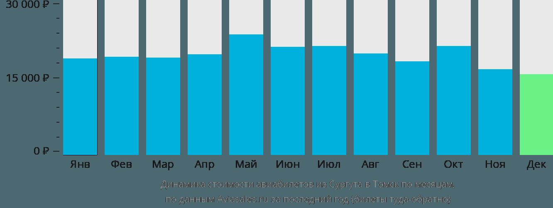 Динамика стоимости авиабилетов из Сургута в Томск по месяцам