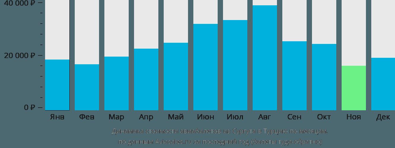Динамика стоимости авиабилетов из Сургута в Турцию по месяцам