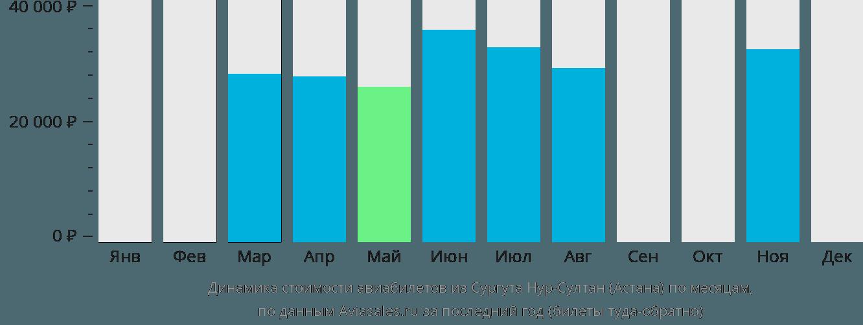 Динамика стоимости авиабилетов из Сургута в Астану по месяцам