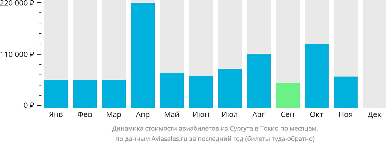 Динамика стоимости авиабилетов из Сургута в Токио по месяцам