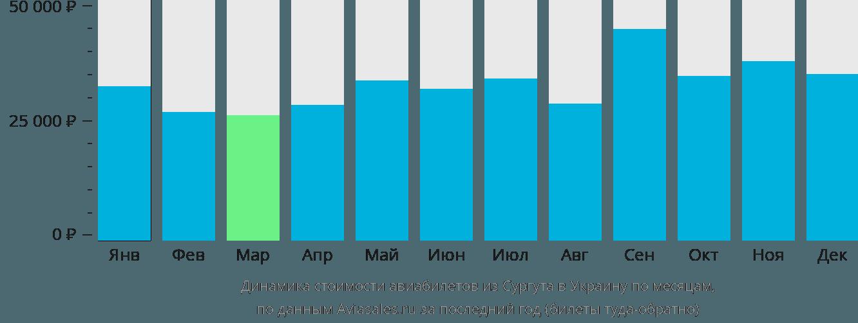Динамика стоимости авиабилетов из Сургута в Украину по месяцам