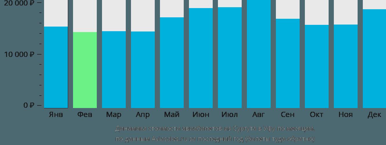 Динамика стоимости авиабилетов из Сургута в Уфу по месяцам